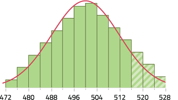 MCAT Percentiles